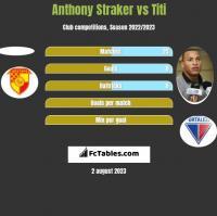 Anthony Straker vs Titi h2h player stats