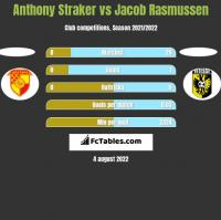 Anthony Straker vs Jacob Rasmussen h2h player stats