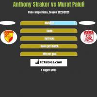 Anthony Straker vs Murat Paluli h2h player stats