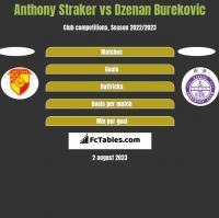 Anthony Straker vs Dzenan Burekovic h2h player stats