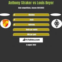 Anthony Straker vs Louis Beyer h2h player stats
