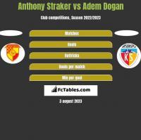 Anthony Straker vs Adem Dogan h2h player stats