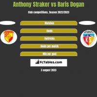 Anthony Straker vs Baris Dogan h2h player stats