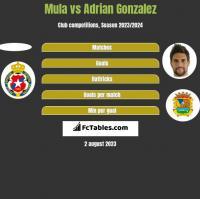 Mula vs Adrian Gonzalez h2h player stats