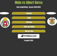 Mula vs Albert Dorca h2h player stats