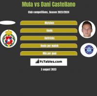 Mula vs Dani Castellano h2h player stats