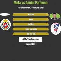 Mula vs Daniel Pacheco h2h player stats