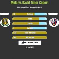 Mula vs David Timor Copovi h2h player stats