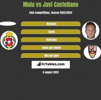 Mula vs Javi Castellano h2h player stats