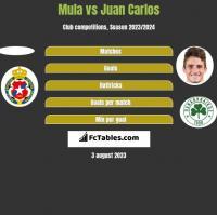Mula vs Juan Carlos h2h player stats