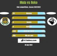 Mula vs Reko h2h player stats