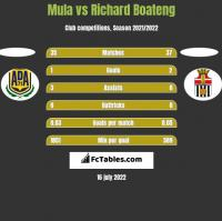 Mula vs Richard Boateng h2h player stats