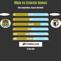 Mula vs Ernesto Gomez h2h player stats
