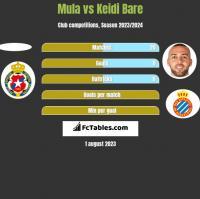 Mula vs Keidi Bare h2h player stats