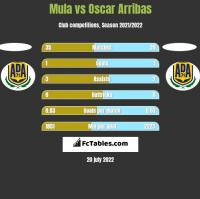 Mula vs Oscar Arribas h2h player stats