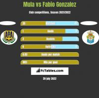 Mula vs Fabio Gonzalez h2h player stats