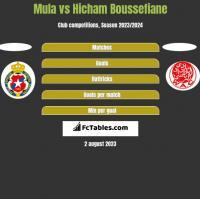 Mula vs Hicham Boussefiane h2h player stats