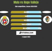Mula vs Hugo Vallejo h2h player stats
