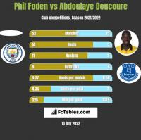 Phil Foden vs Abdoulaye Doucoure h2h player stats