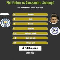 Phil Foden vs Alessandro Schoepf h2h player stats
