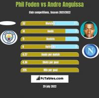 Phil Foden vs Andre Anguissa h2h player stats