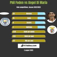 Phil Foden vs Angel Di Maria h2h player stats