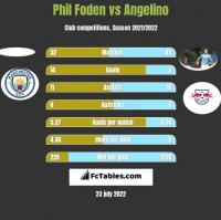 Phil Foden vs Angelino h2h player stats