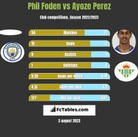 Phil Foden vs Ayoze Perez h2h player stats