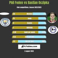 Phil Foden vs Bastian Oczipka h2h player stats