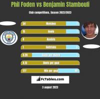 Phil Foden vs Benjamin Stambouli h2h player stats