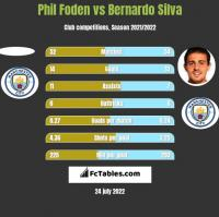 Phil Foden vs Bernardo Silva h2h player stats