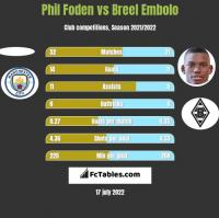 Phil Foden vs Breel Embolo h2h player stats