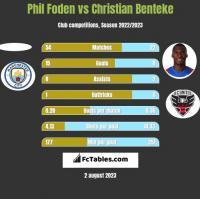 Phil Foden vs Christian Benteke h2h player stats