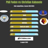 Phil Foden vs Christian Kabasele h2h player stats