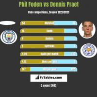 Phil Foden vs Dennis Praet h2h player stats