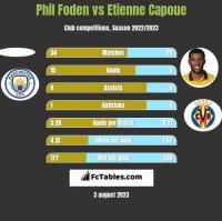 Phil Foden vs Etienne Capoue h2h player stats