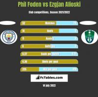 Phil Foden vs Ezgjan Alioski h2h player stats