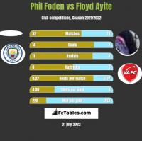 Phil Foden vs Floyd Ayite h2h player stats