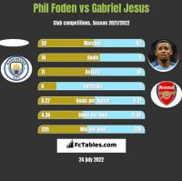 Phil Foden vs Gabriel Jesus h2h player stats