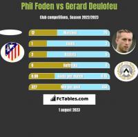 Phil Foden vs Gerard Deulofeu h2h player stats