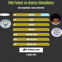 Phil Foden vs Hamza Choudhury h2h player stats