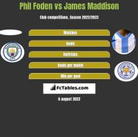 Phil Foden vs James Maddison h2h player stats