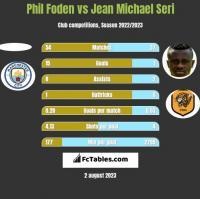Phil Foden vs Jean Michael Seri h2h player stats
