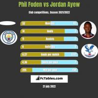 Phil Foden vs Jordan Ayew h2h player stats