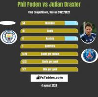 Phil Foden vs Julian Draxler h2h player stats