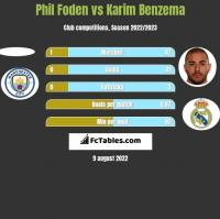 Phil Foden vs Karim Benzema h2h player stats