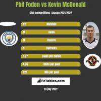 Phil Foden vs Kevin McDonald h2h player stats