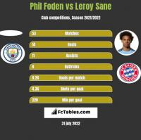 Phil Foden vs Leroy Sane h2h player stats