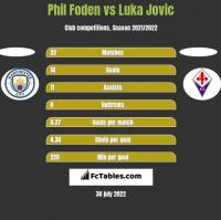 Phil Foden vs Luka Jovic h2h player stats