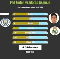 Phil Foden vs Marco Asensio h2h player stats